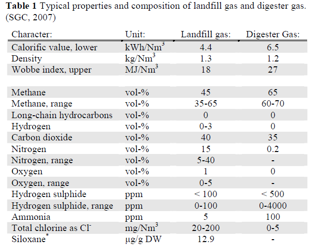 Weight Density Of Natural Gas