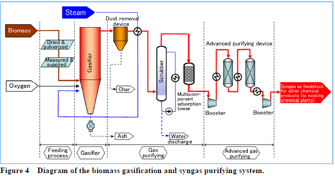 Biomass Gasification Diagram