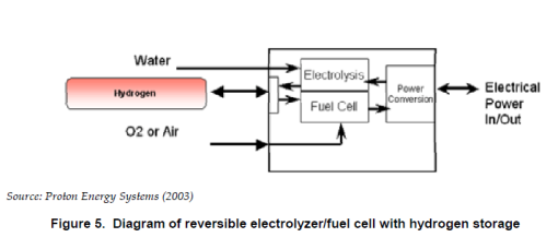 Reversible fuelcell