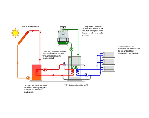 solar absorption chiller