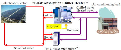 solar absorption chillers