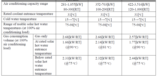 solar chillers-typical apacities