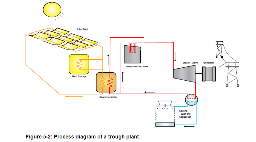 solar power plant flow diagram solar power plant in queensland  annexure 1  clean energy diary  solar power plant in queensland
