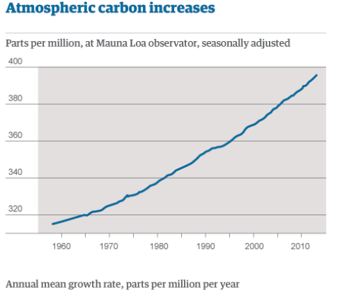 Atmospheic Carbon increase