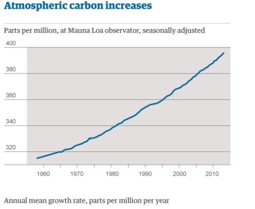 Atmospheic Carbon increase