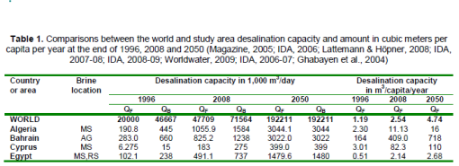 Desalination capacity in the world