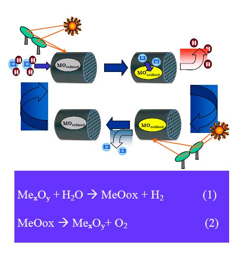 Hydrosol cycle