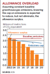 Allowance overload
