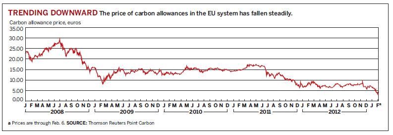 Carbon pricing downward trend