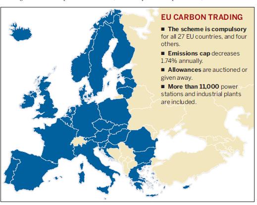 EU carbon trading
