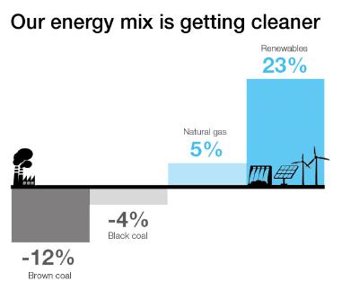 Australia energy mix