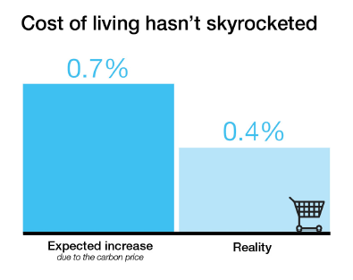 cost of living not skrocketed by Carbon tax
