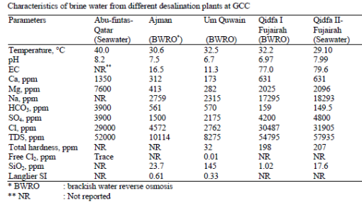 Brine characterstics from desal plants