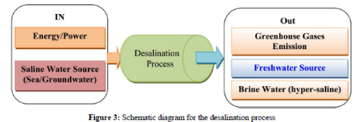 Desalination process