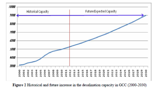 Future desalination capacity-projected