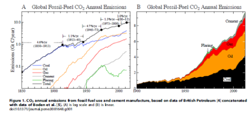 Rise in fossil fuel usage