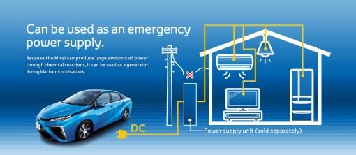 Toyota mirai power supply