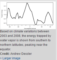 Climate variation due to water vapor