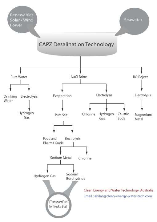 CAPZ application