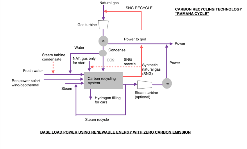 CRT flow diagram