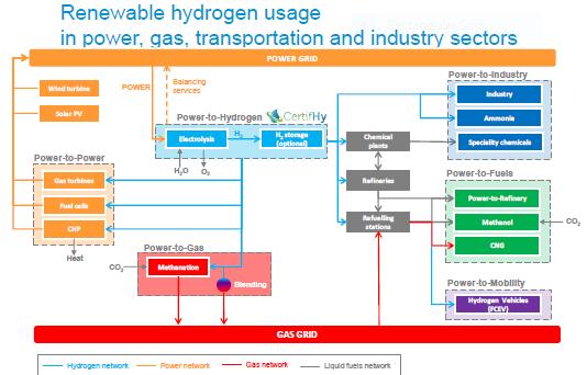 Renewable Hydrogen usage