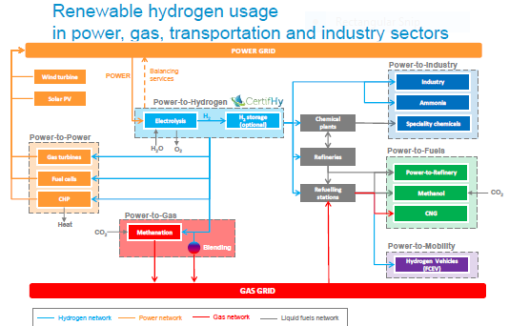 Renewable Hydrogen usage