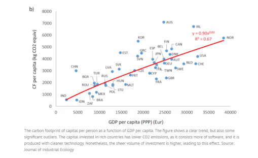 Carbon footprint of capital per person as a function of GDP per capita