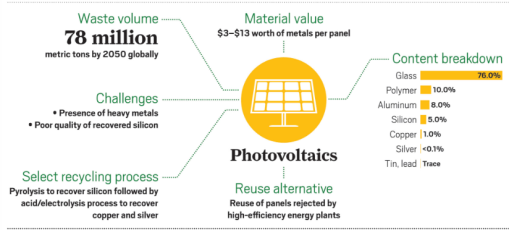 Recycling PV solar panels