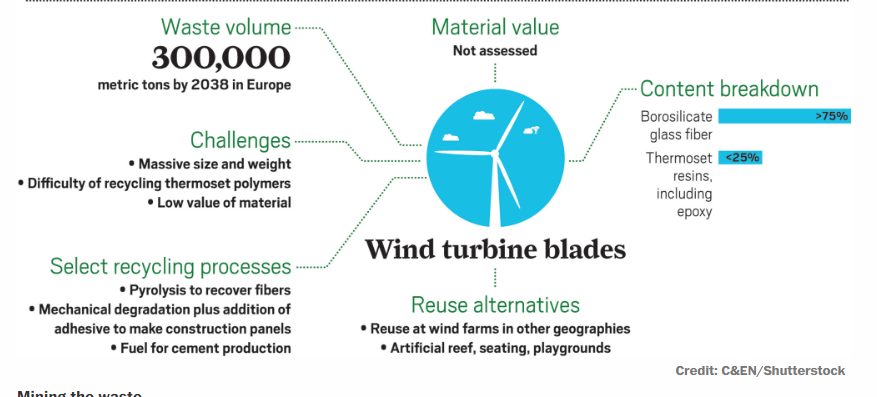 Recycling wind turbines