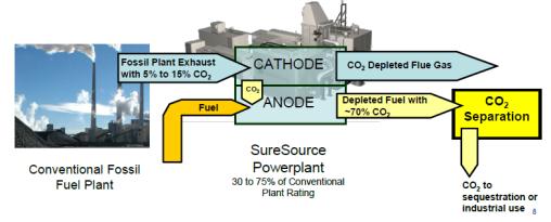 CO2 capture using DCFC