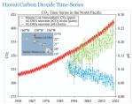 CO2 and pH variation at Hawaiistation